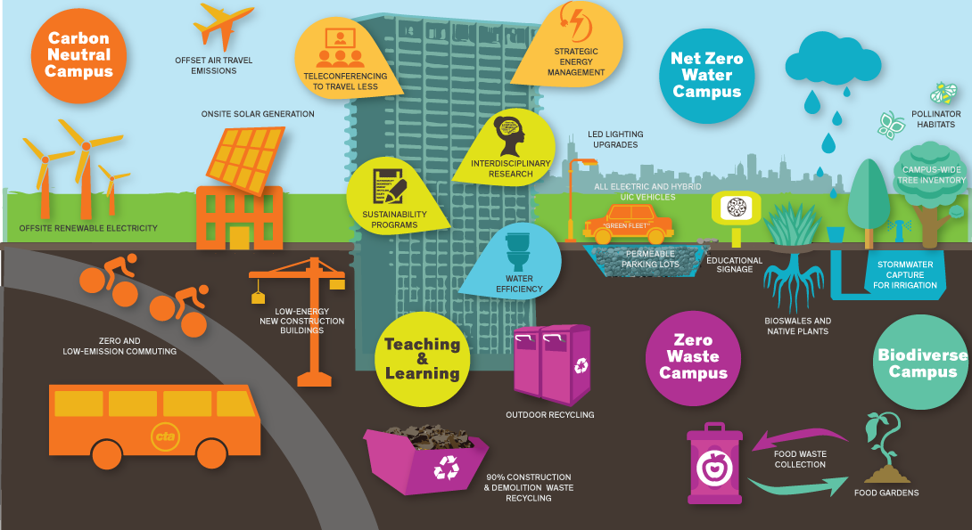 Infographic representation of the connection of the UIC Climate Commitments to selected CAIP strategies: Carbon Neutral Campus – offset air travel emissions, onsite solar generation, offsite renewable electricity, low-energy new buildings, electric and hybrid campus fleet, LED lighting upgrades, zero and low-emission commuting, teleconferencing to travel less, strategic energy management. Zero Waste Campus – outdoor recycling, 90% construction and demolition waste recycling, food waste collection. Net Zero Water Campus – water efficiency, native plant landscaping, stormwater capture for irrigation, permeable parking lots. Biodiverse Campus – campus-wide tree inventory, food gardens, bioswales and native plants. Teaching and Learning – sustainability programs, interdisciplinary research, educational signage.